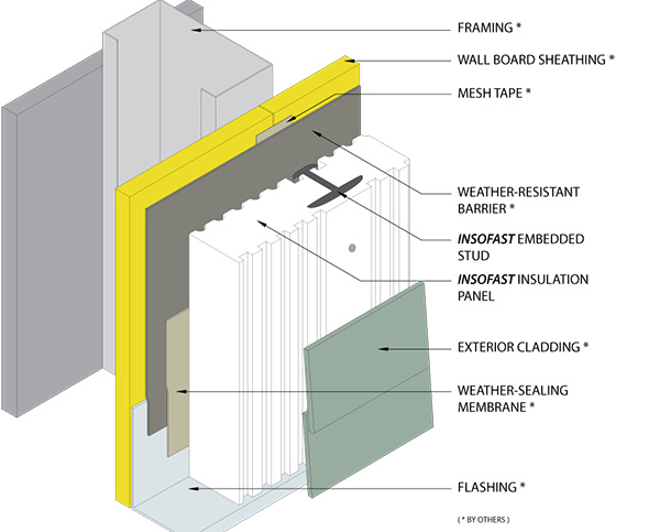 Insulation Siding Windows Group