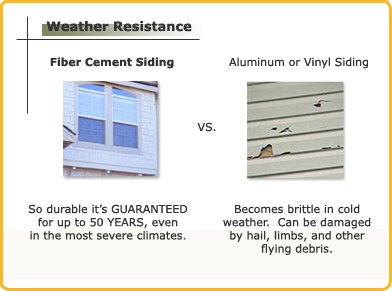 James Hardie siding weather resistance