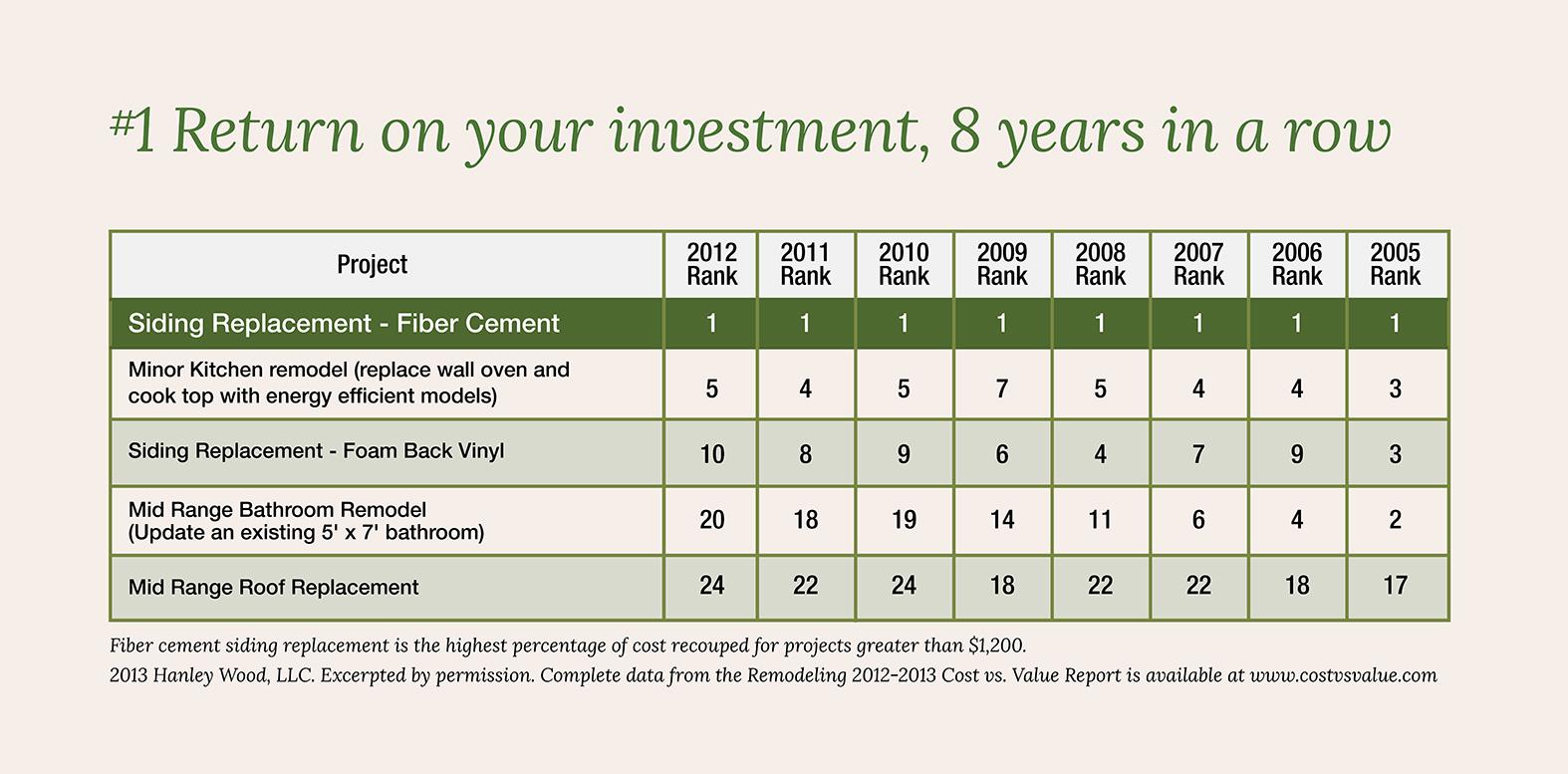 James Hardie Cost vs Value Report